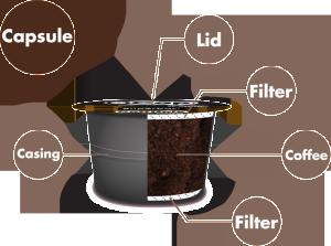 Com'è fatta la capsula del caffè