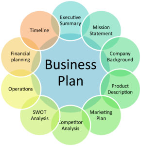 Business plan per apertura bar